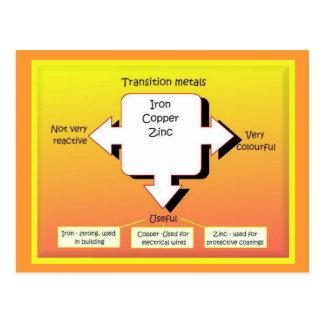 Education, Science, Transition metals Postcard