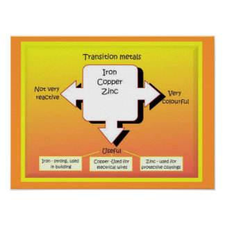 Education, Science,  Transition metals Poster