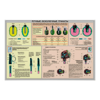 educational posters - hand grenade Soviet Union