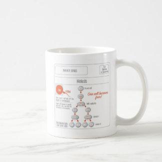 EduPaper Products Mitosis and Meiosis Coffee Mug