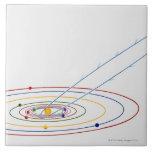 Ejemplo de la Sistema Solar con la trayectoria de Azulejos