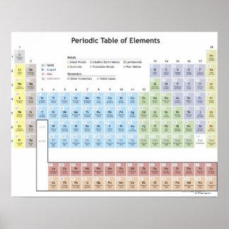 Ejemplo exacto de la tabla periódica poster