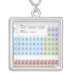 Ejemplo exacto de la tabla periódica pendiente