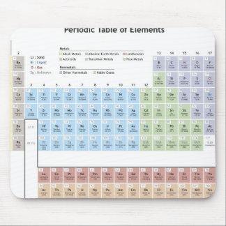 Ejemplo exacto de la tabla periódica tapetes de ratón