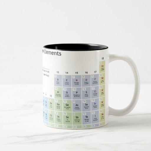 Ejemplo exacto de la tabla periódica taza de café