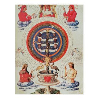 Ejemplo que muestra la filosofía hermética de tarjetas postales