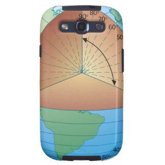 Ejemplo seccionado transversalmente de Digitaces d Galaxy S3 Fundas