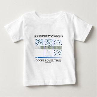 El aprendizaje por ósmosis ocurre en un cierto playeras