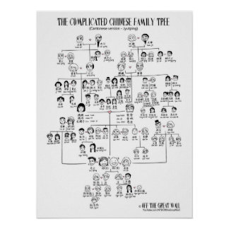 El árbol de familia chino complicado - Cantonese Posters