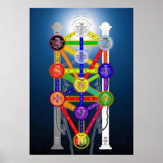 El árbol de Qabalistic del diagrama de la estructu Póster