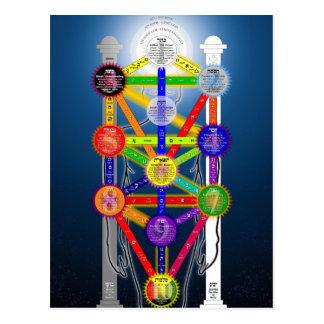 El árbol de Qabalistic del diagrama de la estructu Postal