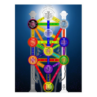 El árbol de Qabalistic del diagrama de la Postales