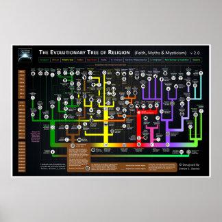 El árbol evolutivo de la religión póster