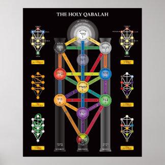 El árbol santo de Qabalah del poster de la vida