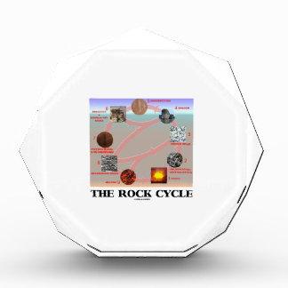 El ciclo de la roca (geología de la geología)