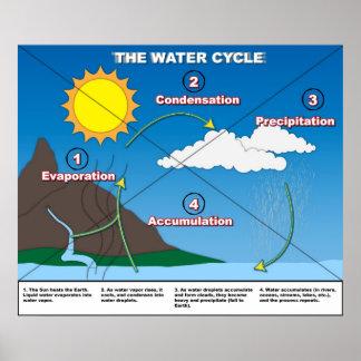 El ciclo del agua póster
