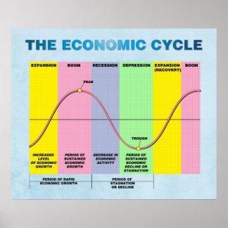 El ciclo económico póster