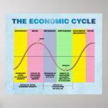 El ciclo económico posters