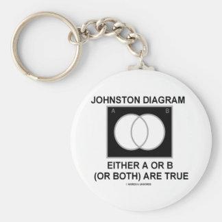 El diagrama A o B (o ambos) de Johnston es verdad Llavero Personalizado