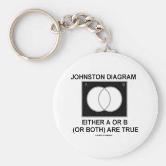 El diagrama A o B (o ambos) de Johnston es verdad Llavero