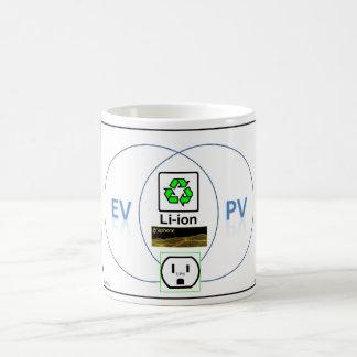 El diagrama de EV/PV Venn Taza Básica Blanca