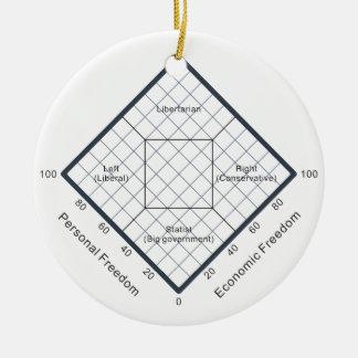 El diagrama político de las creencias de la carta adorno navideño redondo de cerámica