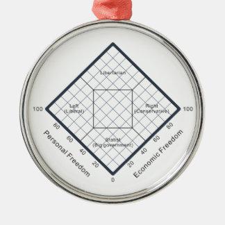 El diagrama político de las creencias de la carta adorno navideño redondo de metal