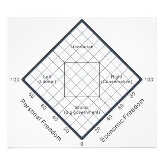 El diagrama político de las creencias de la carta  cojinete