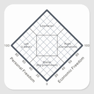 El diagrama político de las creencias de la carta pegatina cuadrada