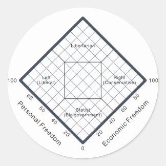El diagrama político de las creencias de la carta pegatina redonda