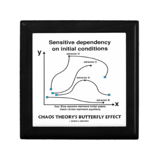 El efecto mariposa de la teoría del caos (sensibil cajas de recuerdo