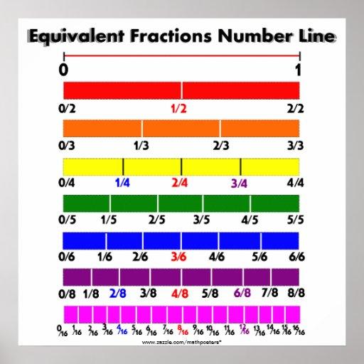 El equivalente fracciona la línea de número poster
