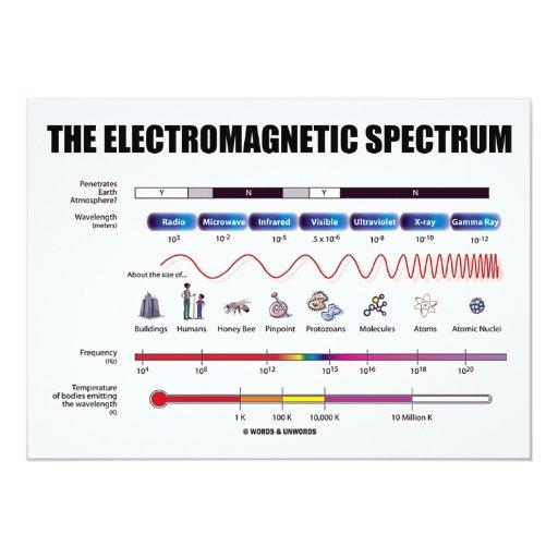 """El espectro electromágnetico (la física) invitación 5"""" x 7"""""""