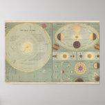 El mapa de la Sistema Solar del arte del vintage,