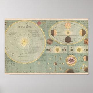 El mapa de la Sistema Solar del arte del vintage