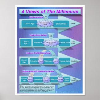 El milenio póster