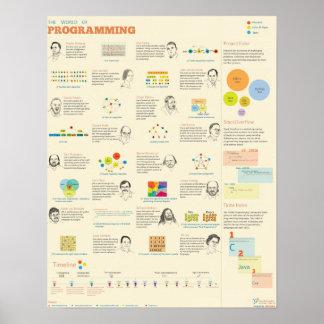 El mundo de la programación póster
