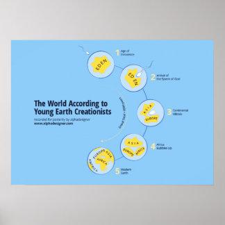 El mundo según Creationists jovenes de la tierra Póster