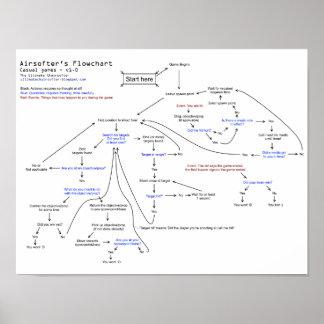 El organigrama de Airsofter Póster
