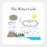 El pegatina del ciclo del agua