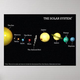 El poster de la Sistema Solar