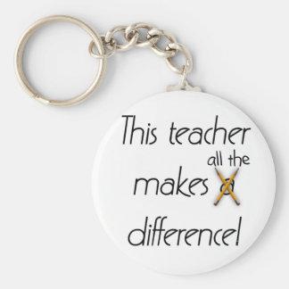 El profesor hace las camisetas y los regalos de un llavero redondo tipo pin
