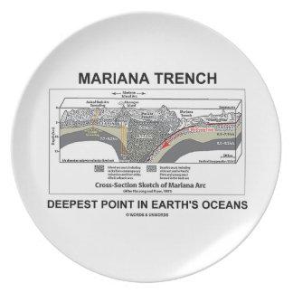 El punto más profundo del foso de Mariana en los o Plato Para Fiesta