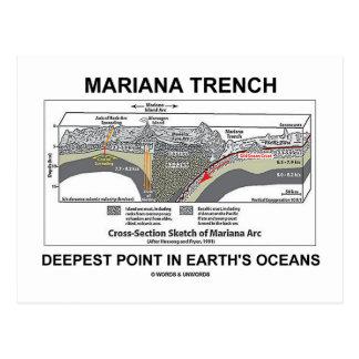 El punto más profundo del foso de Mariana en los o Tarjetas Postales