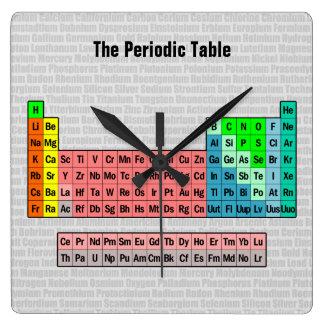 El reloj de pared de la tabla periódica (simplific
