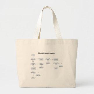 El servicio de ayuda gobierna el organigrama bolsa tela grande