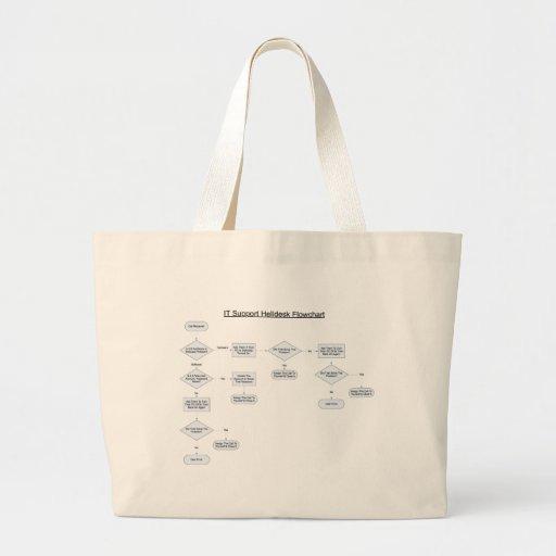 El servicio de ayuda gobierna el organigrama bolsas lienzo
