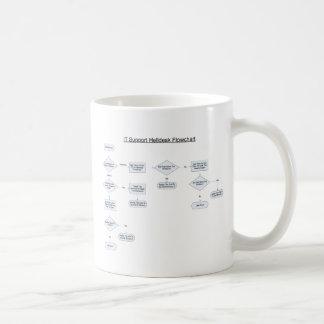 El servicio de ayuda gobierna el organigrama taza de café