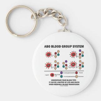 El sistema del grupo sanguíneo de ABO entiende el  Llavero Redondo Tipo Pin