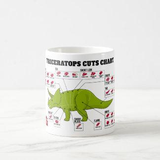 El Triceratops corta la carta Tazas De Café